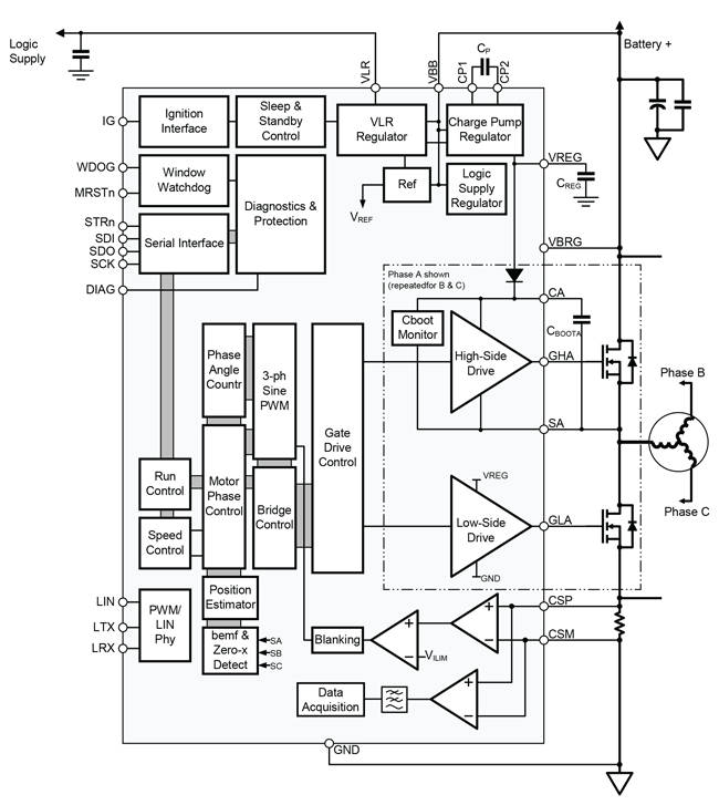 Automotive sensor-less, brush-less controller for 3Φ DC motors