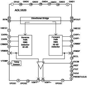 ADL5920 RF