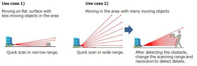 3d Lidar Sensor From Panasonic
