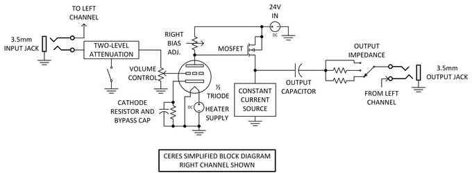 ceres block diagram