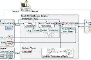 Fujitsu AI big data auto bug fix