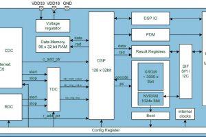 AMS Pcap04 block
