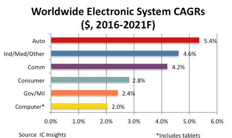 Auto Is Fastest Growing Ic Market Says Ic Insights