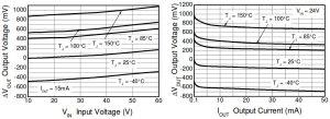 Diodes ZXTR2108F graphs