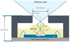 AMS colour sensor AS7264N