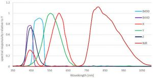 AMS colour sensor AS7264N spectrum
