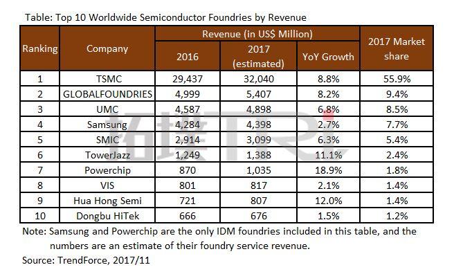 Top Ten Foundries 2017