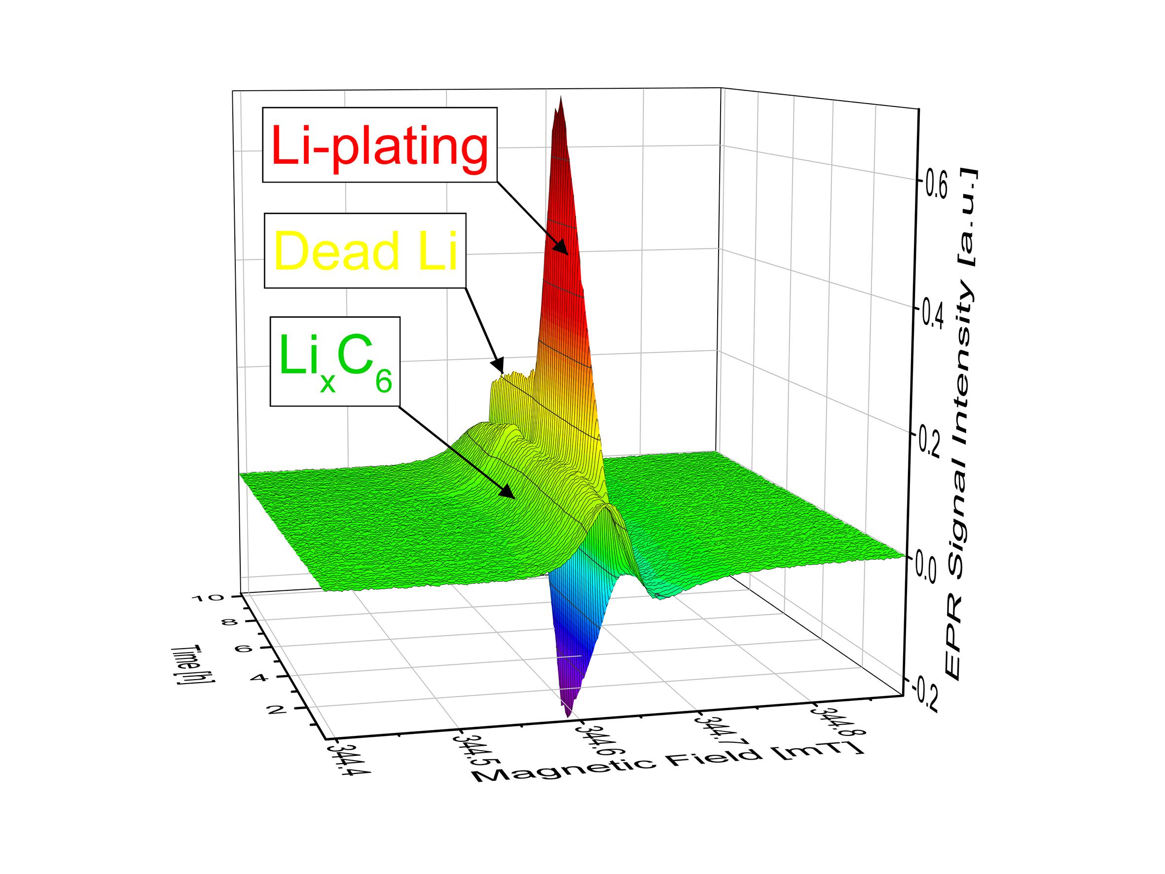 Tum reduces risk of lithium plating pooptronica