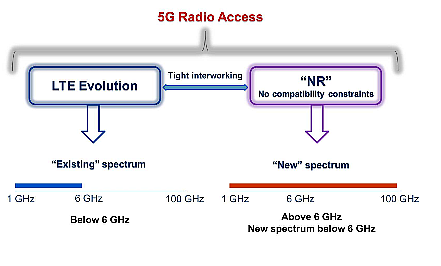 First 5G NR spec completed