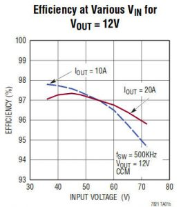 LTC7821-12Vout-efficiency