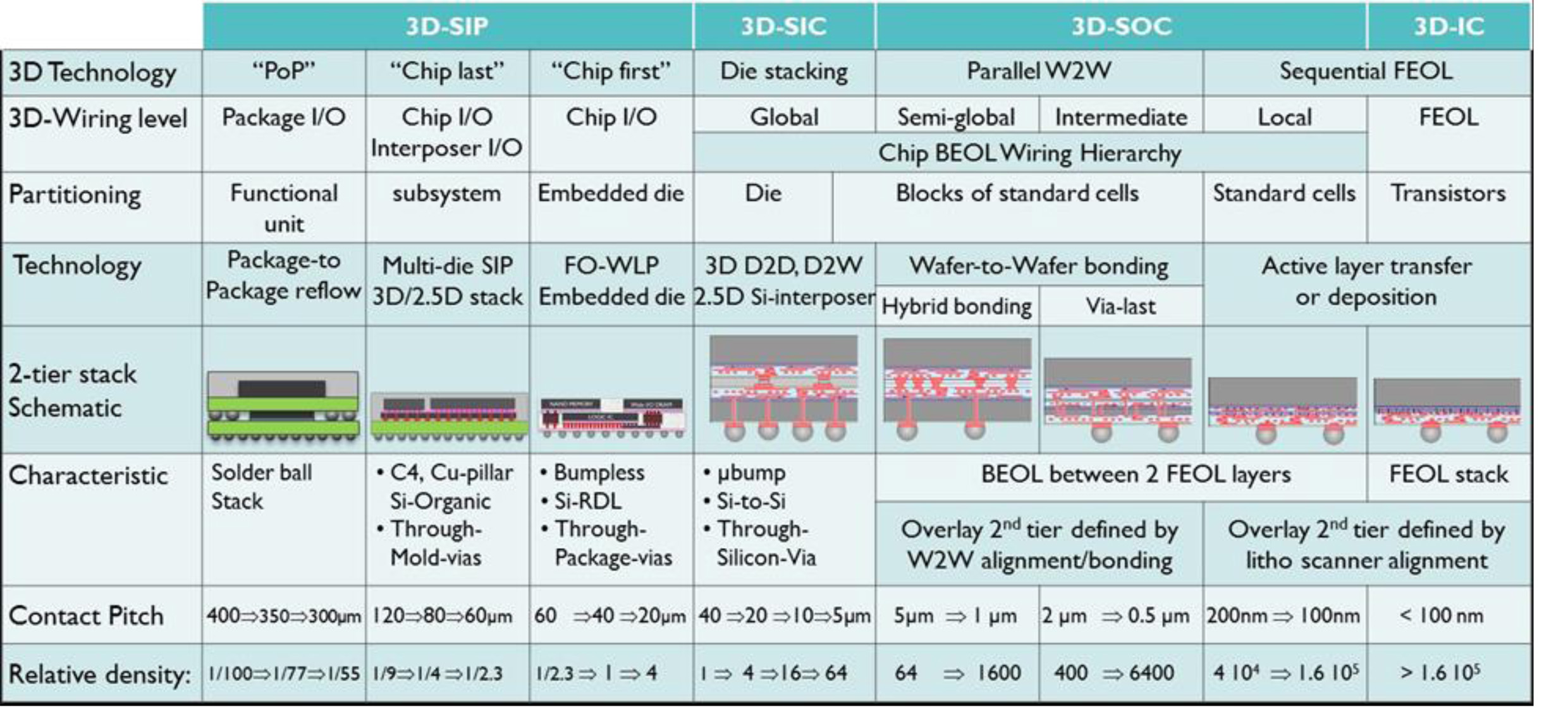 the imec view on  3d chip technology