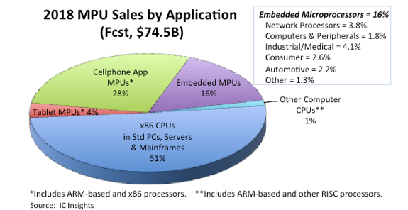 Mobile SoCs Are Fastest Growing Processor Units