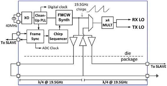 ISSCC: 80GHz automotive radar on one chip