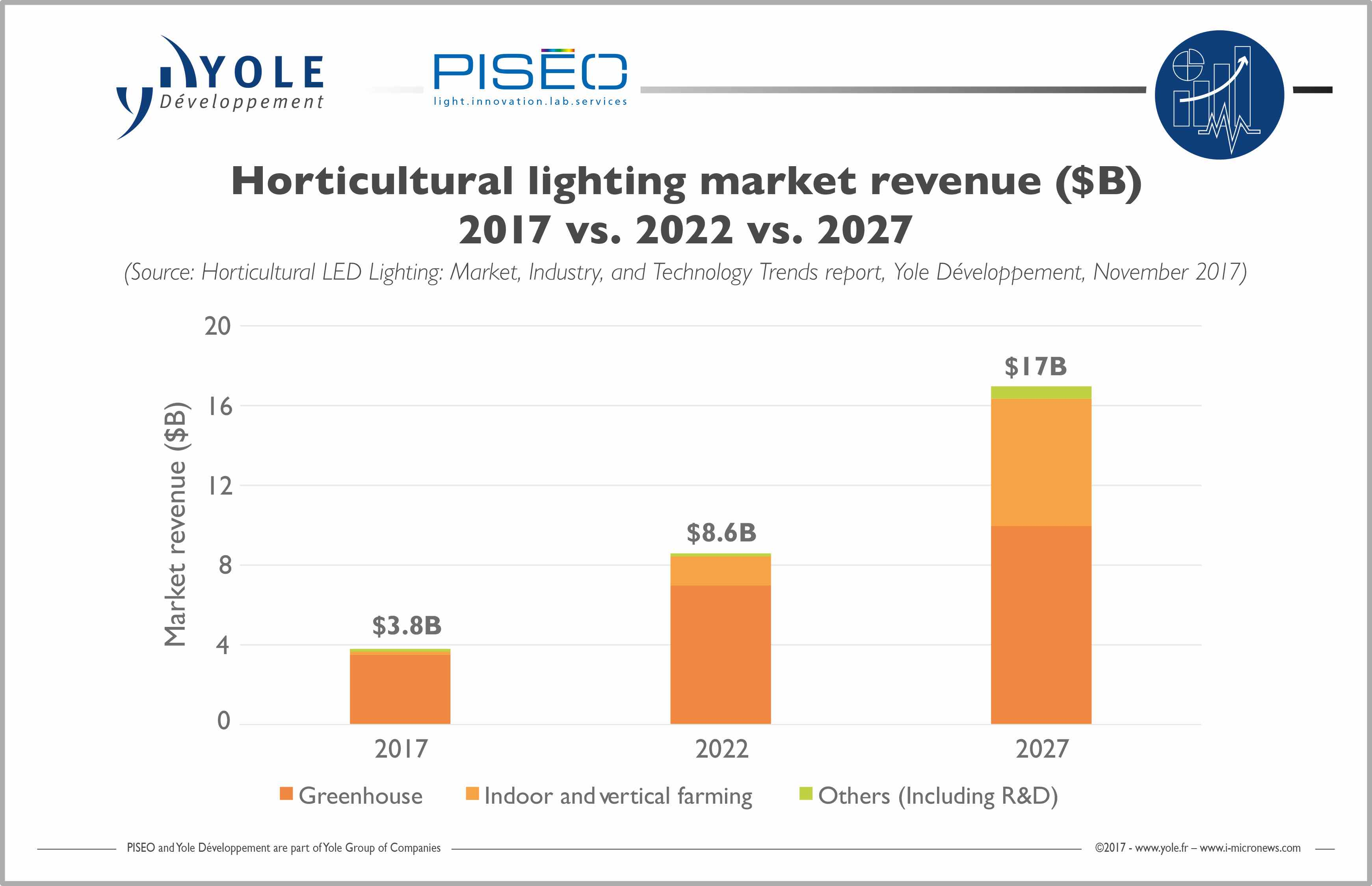sc 1 st  Electronics Weekly & LED lighting drives boom in vertical farms in China