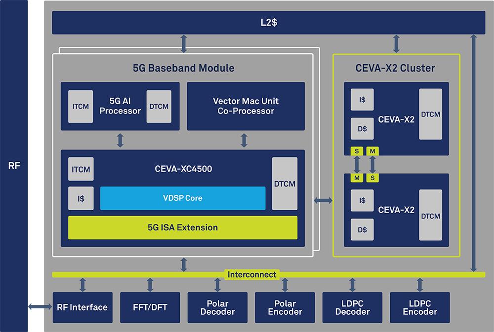 CEVA's PentaG for 5G baseband processing