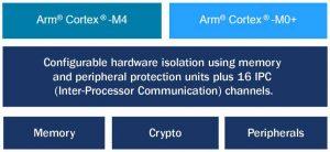 Cypress-PSoC-6-security-block-diag