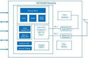Silicon-Labs-WFM200