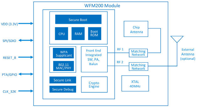 Embedded World: Wi-Fi chip runs from a battery for months