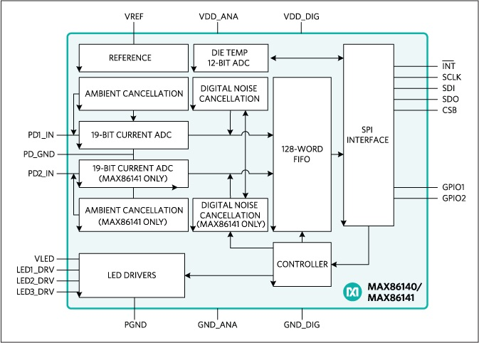 Sensors at the heart of the matter maximmax86140 block diagram ccuart Image collections