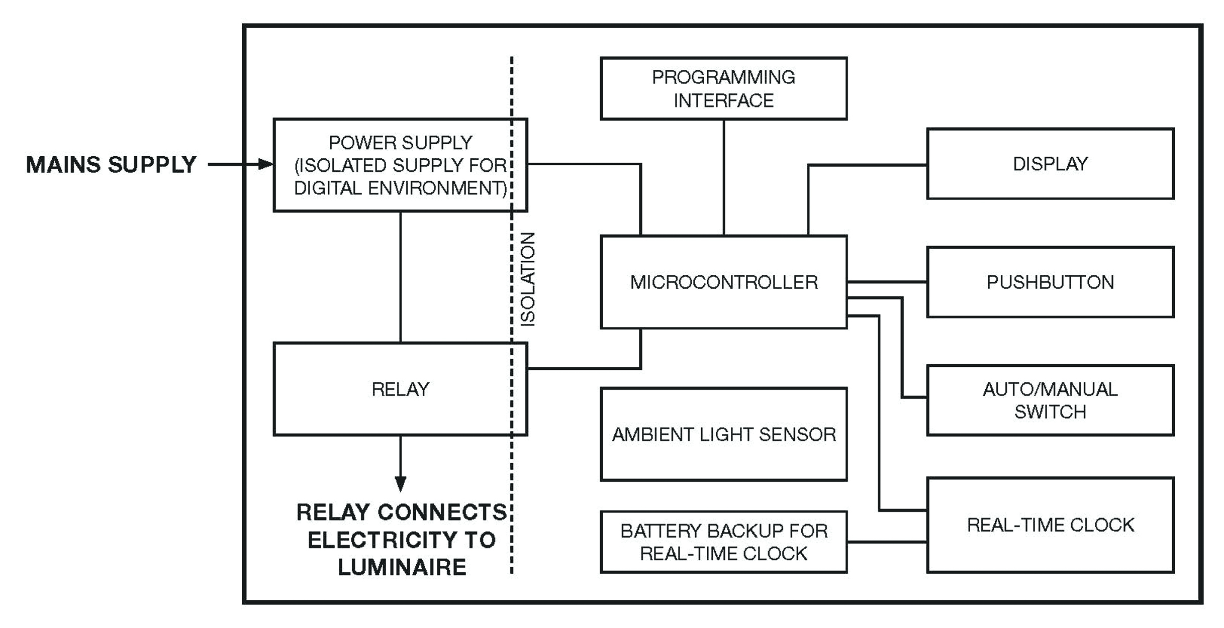 LED smart lighting for a smarter IoT