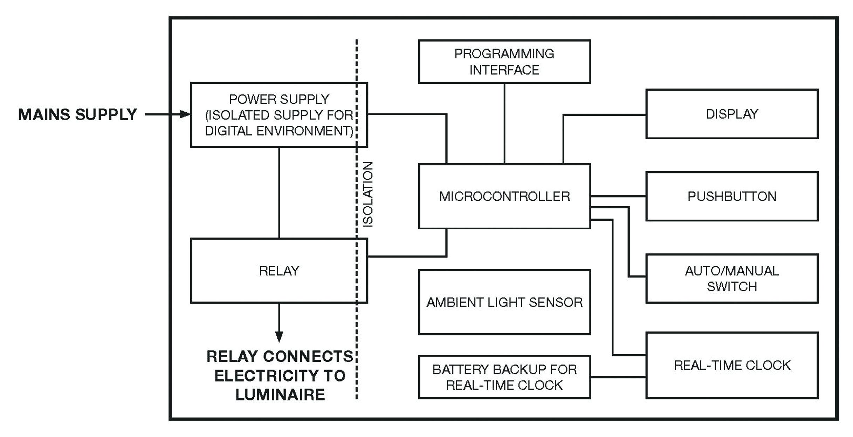 LED smart lighting for a smarter IoT