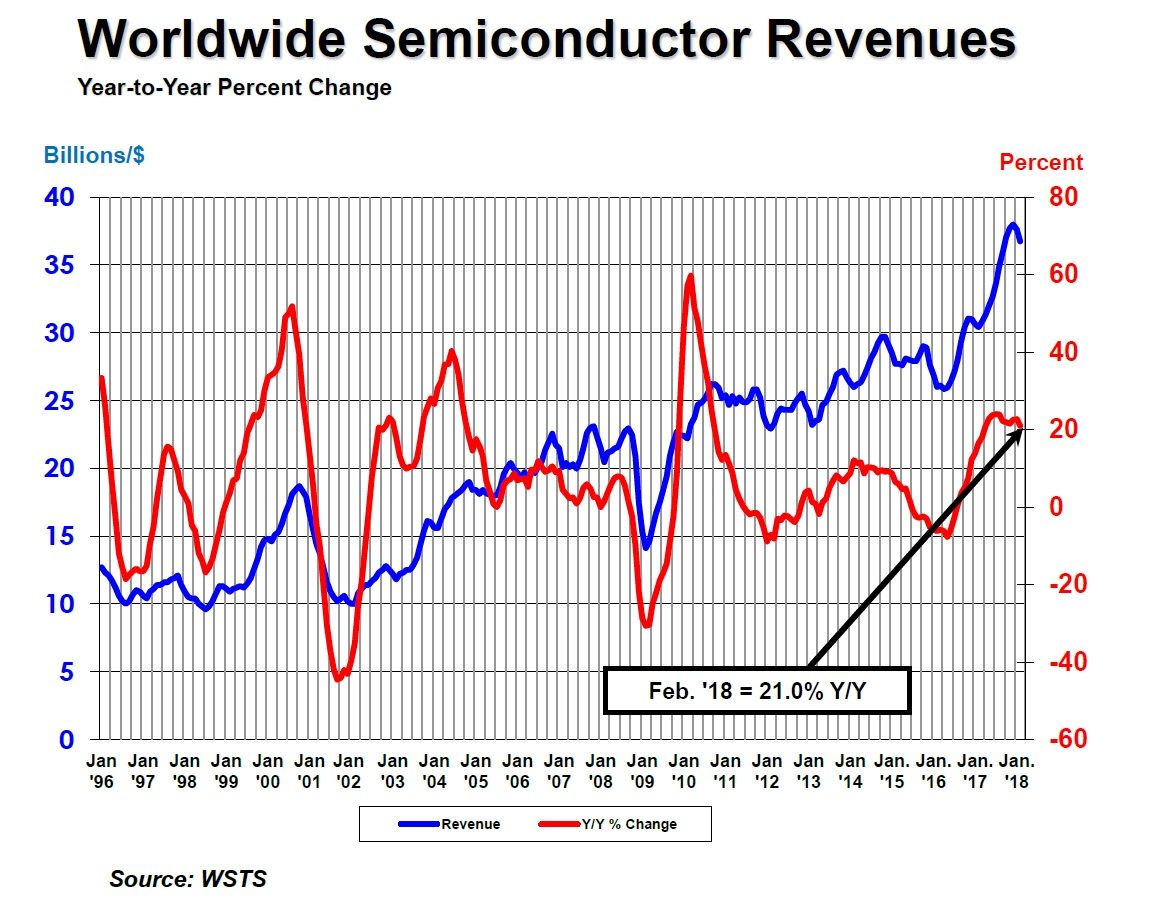 Semiconductor Industry Test : Semiconductor industry reports quot substantial and consistent