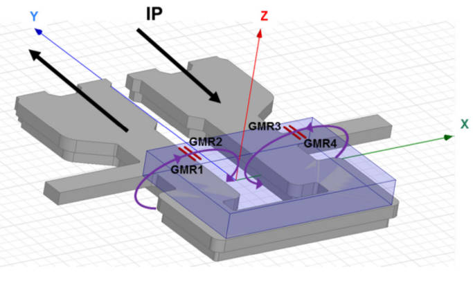 Giant Magneto Resistive Sensing Makes Better Current And