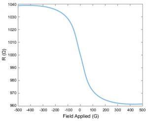 Allegro-ACS70331-GMR-sensor-graph