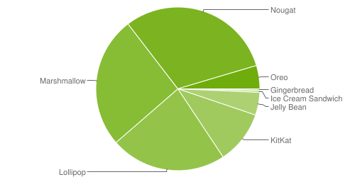 Android platform stats: Oreo crumbs ahead of new Android P