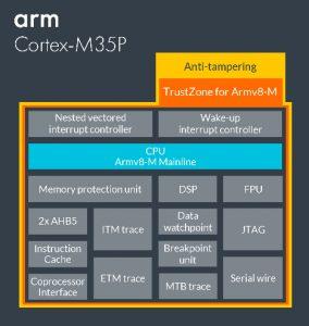Arm-Cortex-M35P-block-diagram
