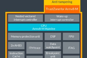 Arm-Cortex-M35P-block-diagram