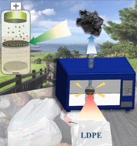 Purdue-LiS-battery