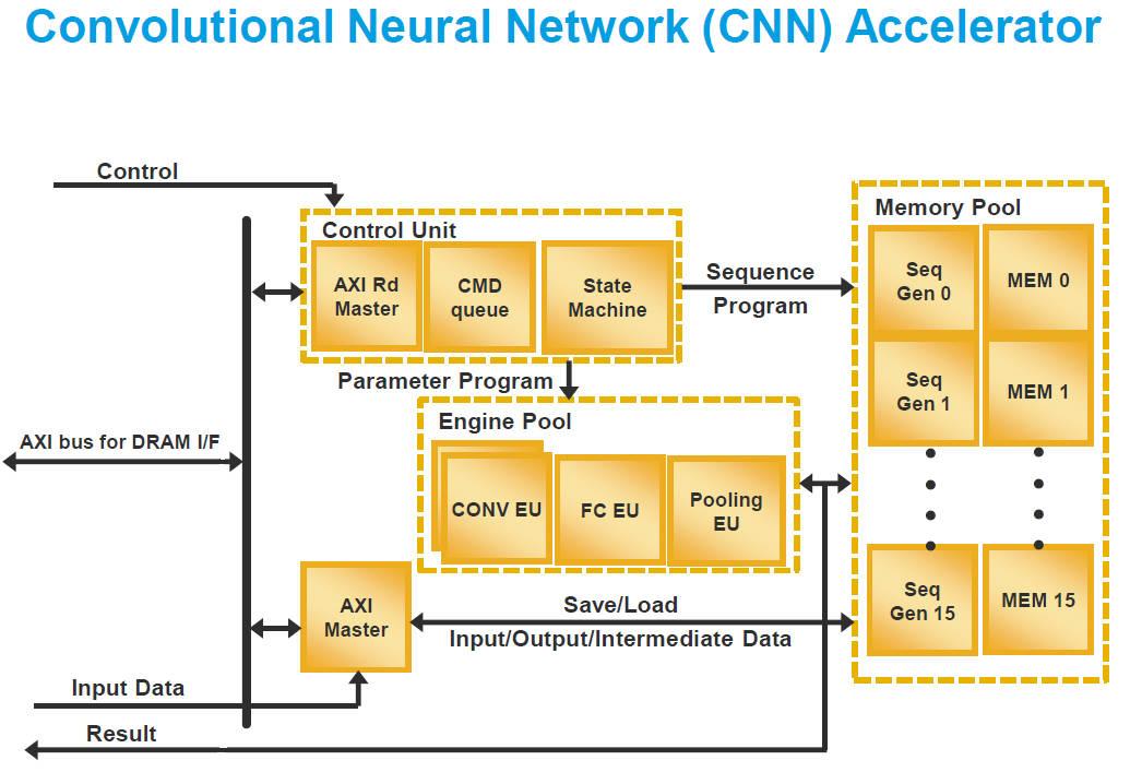Neural network accelerators for Lattice FPGAs