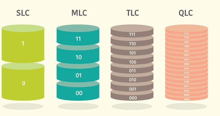 Ilustração com os tipos de SSD, como SLC, MLC, TCL e QLC.