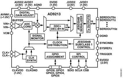 12bit ADC runs at 10Gsample/s