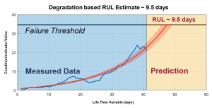MathWorks launches Predictive Maintenance Toolbox