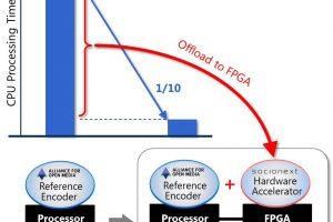 Socionext to ship new HEVC encoder
