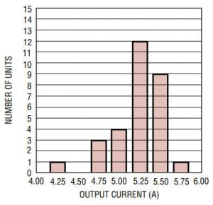 LT1123-MJE1123-histogram