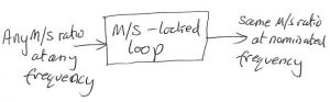 Mark-space-locked-loop-overview
