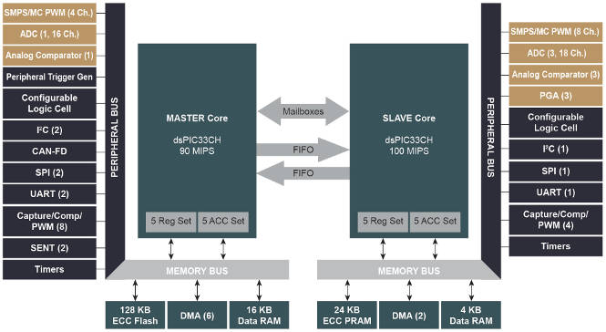dsPIC gets two fast 16bit cores to speed development of high