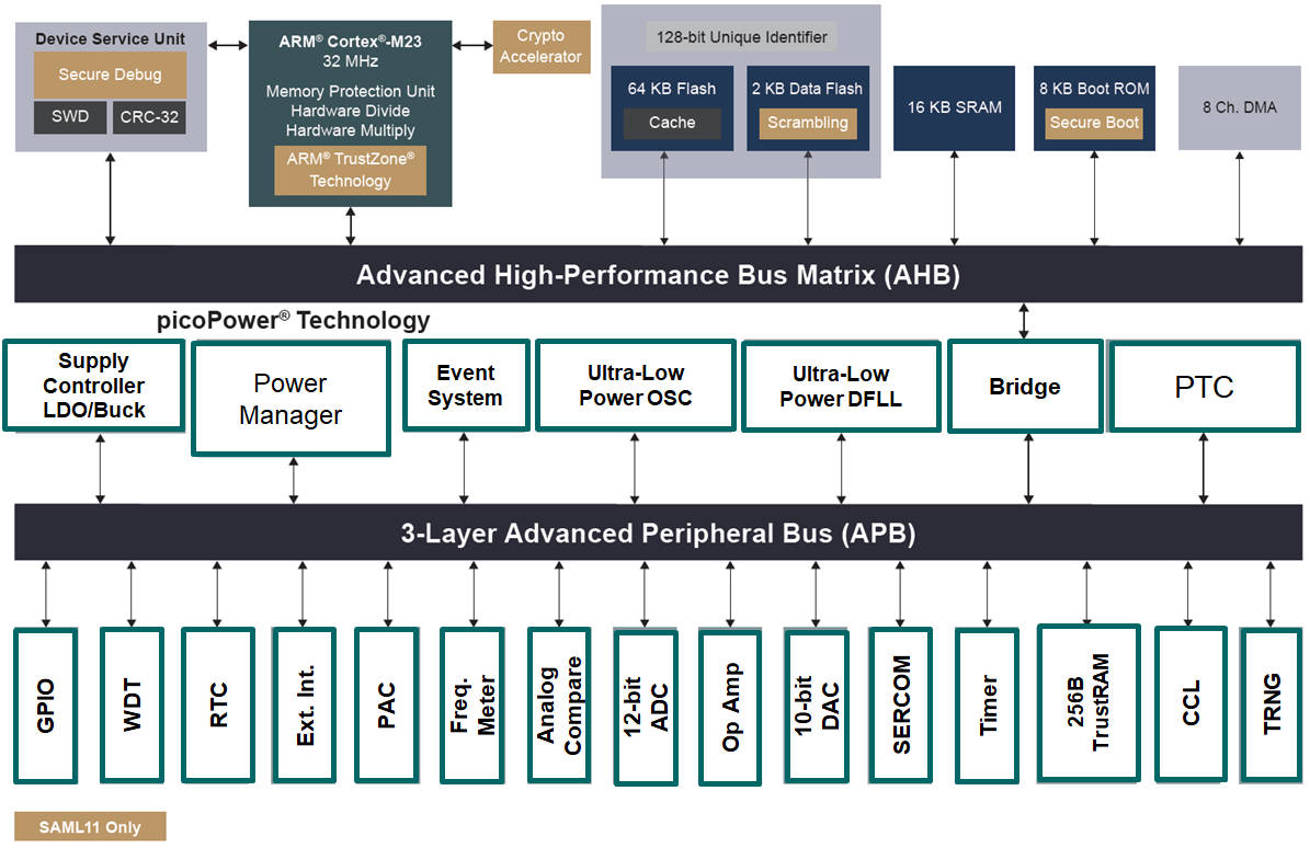 Microchip adds chip-level security to Armv8-M microcontrollers
