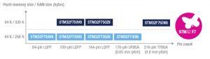 STM32F7x0_Value-line