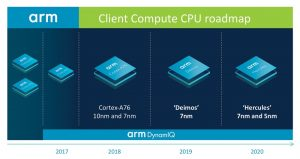 Arm discloses two-year roadmap for CPUs