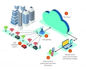 IoT smart cities: the long-range forecast for wireless ...