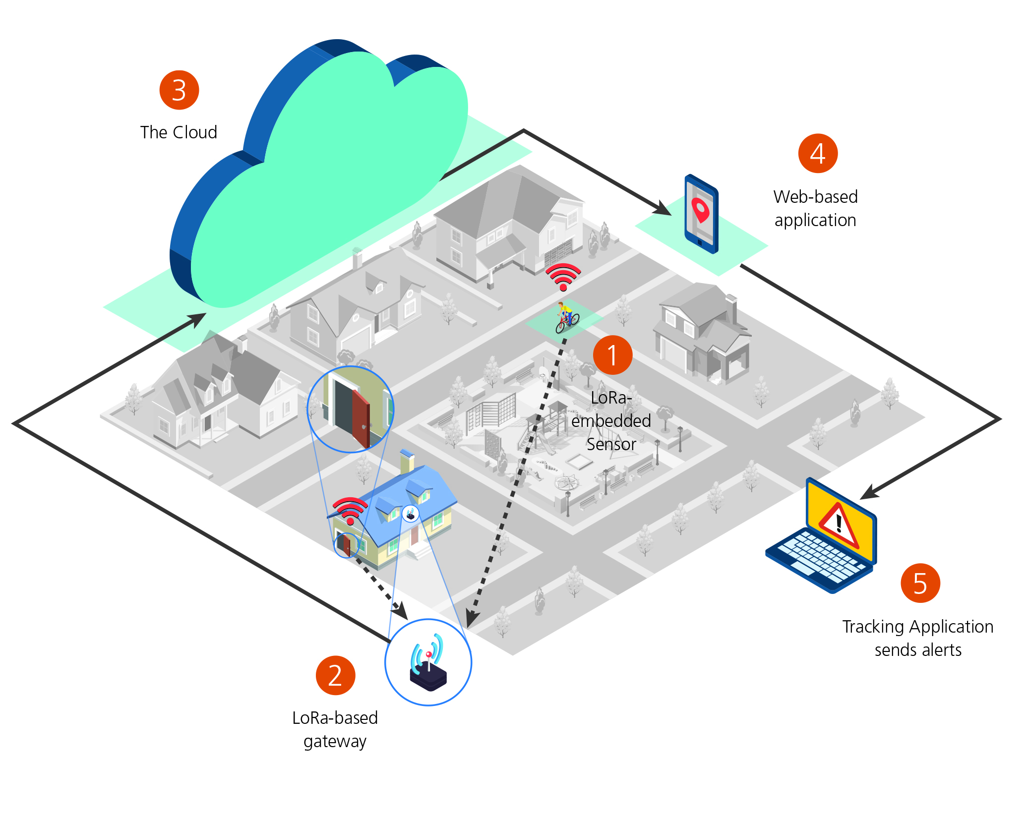 IoT smart cities: the long-range forecast for wireless