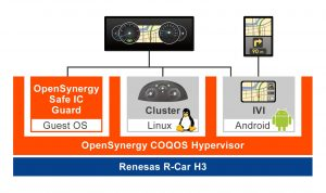 Renesas automotive chip runs Android P with OpenSynergy hypervisor