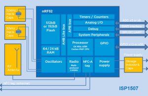 ISP1507-block