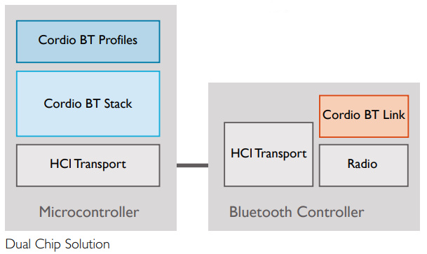 Bluetooth World: Arm releases Bluetooth LE stack for 5 0
