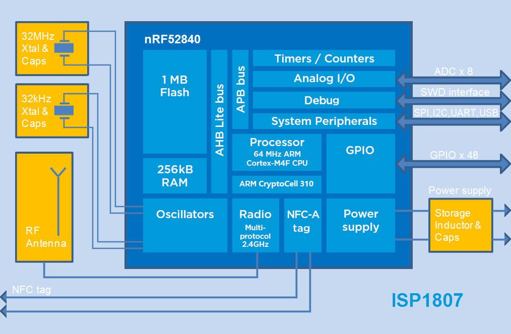 Electronica: Bluetooth 5 0 Long Range module in 8x8x1mm SIP