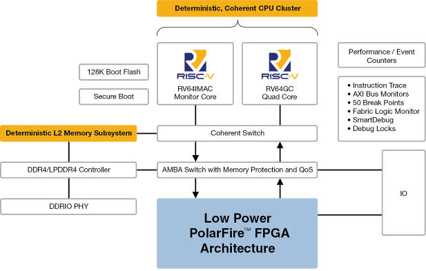 Microsemi adds to RISC-V based FPGAs